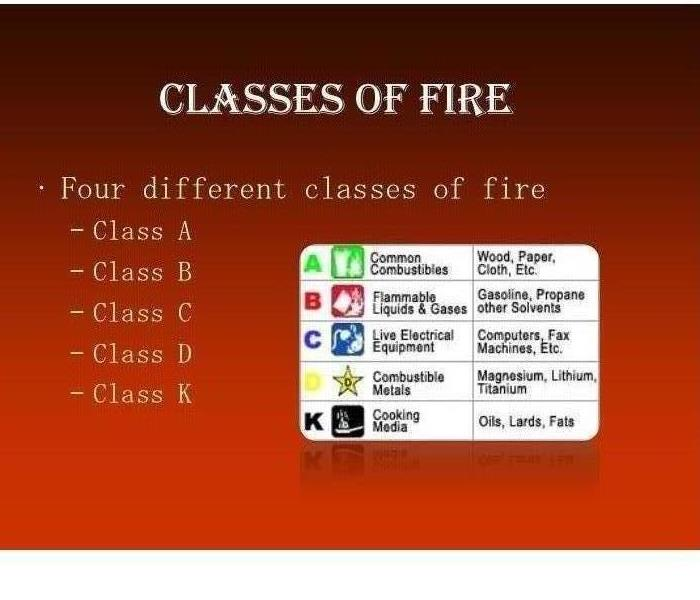Different Classifications of Fires